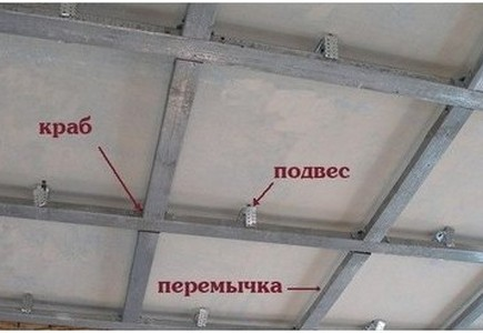 Монтаж двухуровневых потолков из гипсокартона - крепление поперечин